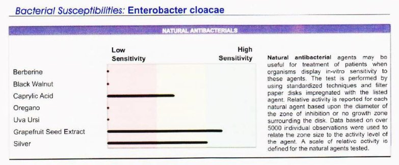 Bacterial sensitivity to various natural antibiotics is included in GPL test.